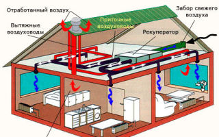 Как работает вентиляция