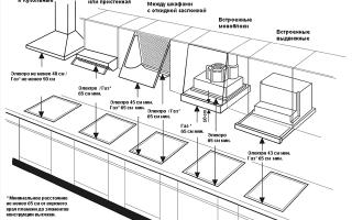 Расстояние между плитой и вытяжкой: нормы для газовых и электрических панелей
