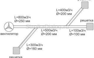 Расчёт воздуховодов систем вентиляции