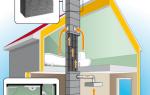 Вентиляционные каналы – необходимость качественного выбора