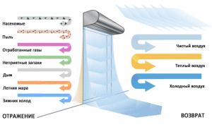 Расчет и подбор тепловых завес