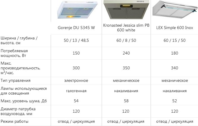Рейтинг кухонных вытяжек: ТОП лучших моделей