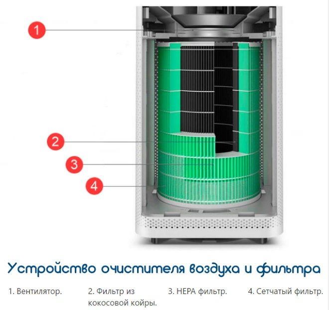 Устройство очистителя воздуха и его фильтра
