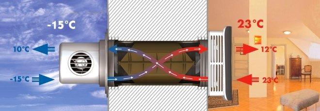 Принцип действия рекуператора воздуха