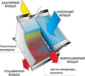Устройство пластинчатого рекуператора
