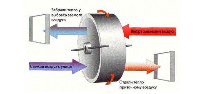 Принцип работы роторного рекуператора воздуха