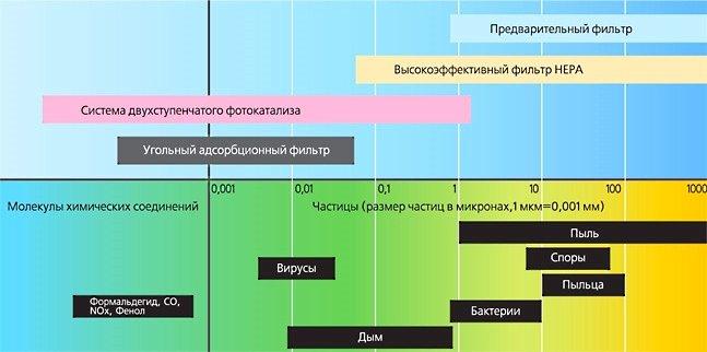 Разные типы фильтров для очистителей воздуха