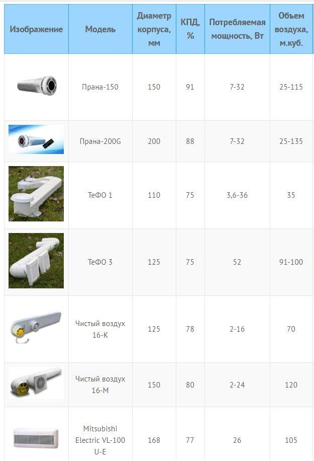 Рекуператоры воздуха и их технические характеристики