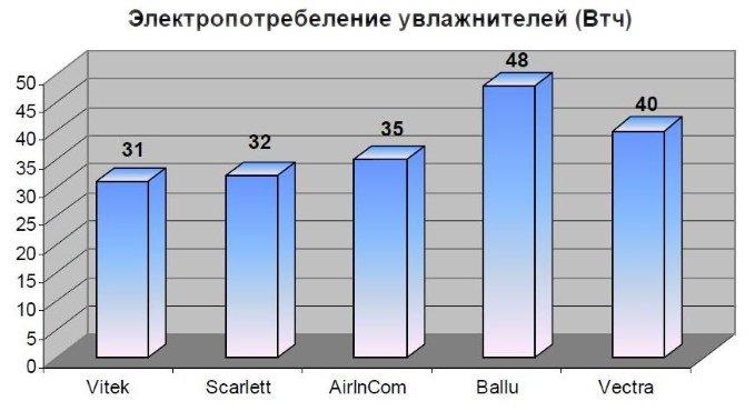 Чем выше мощность увлажнителя воздуха, тем больше электроэнергии он потребляет