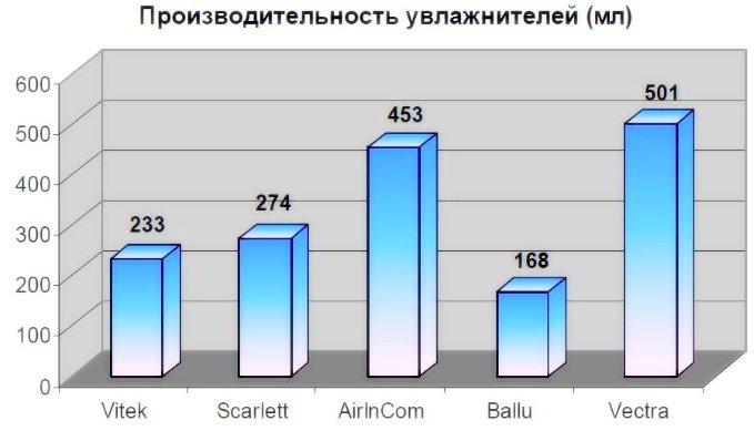 Диаграмма производительности увлажнителей воздуха популярных производителей