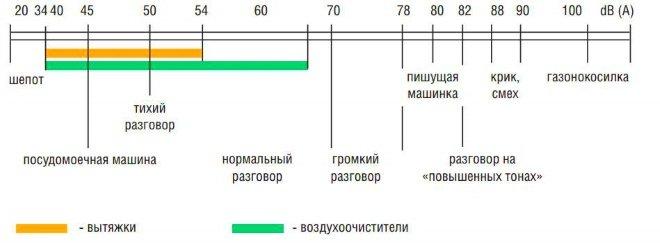 Оптимальный уровень шума вытяжки