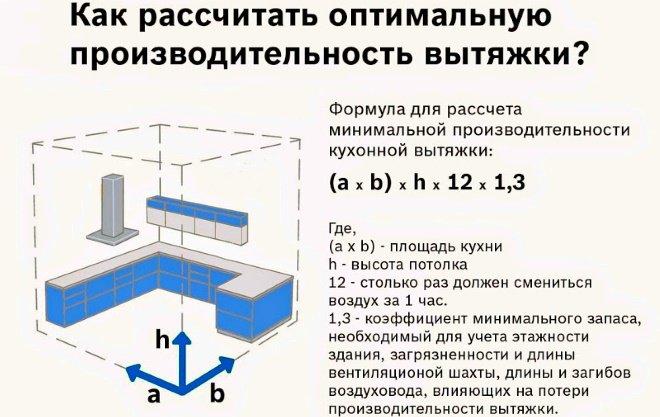 Формула для расчёта оптимальной производительности кухонной вытяжки