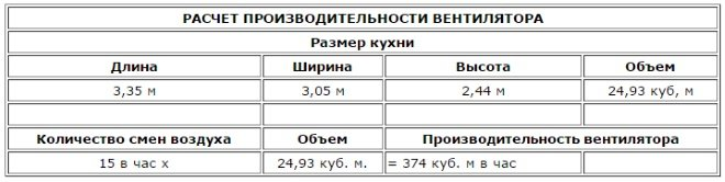 Пример расчета производительности вентилятора вытяжки для кухни