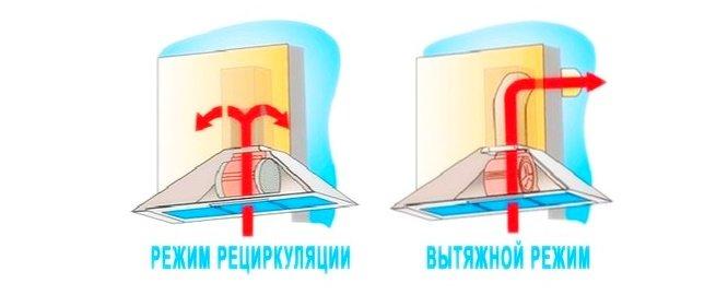 Режимы работы кухонных вытяжек: вытяжной и рециркуляция