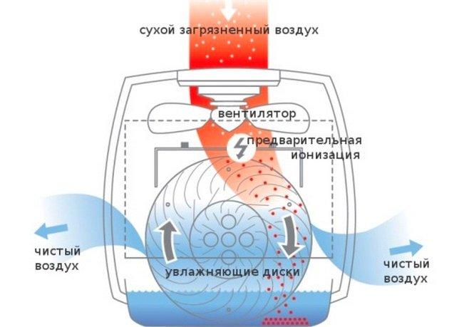 Устройство воздушного увлажнителя-очистителя внутри
