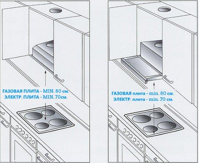 На какой высоте устанавливают кухонные вытяжки