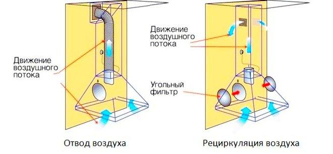 Отводящая и рециркуляционная вытяжки