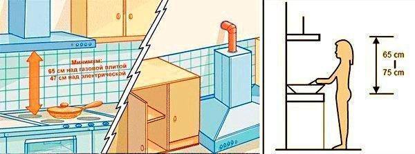 Установка кухонных вытяжек должна отвечать принятым стандартам
