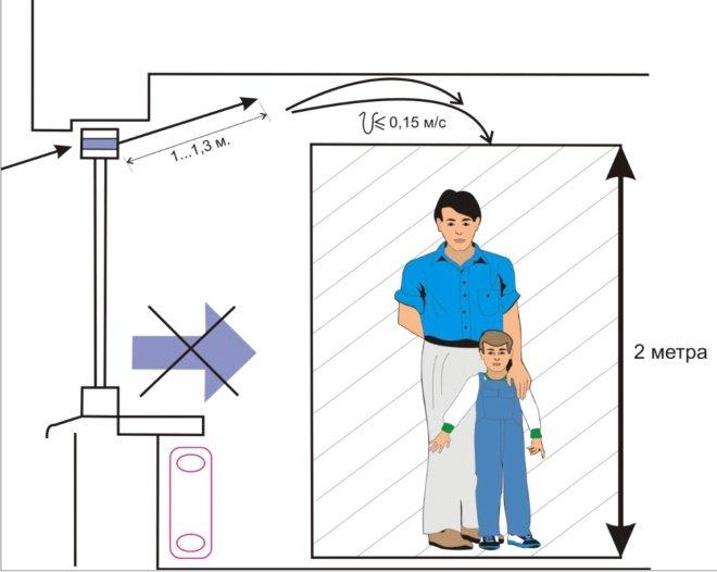 Рекомендации по установке приточного клапана своими руками