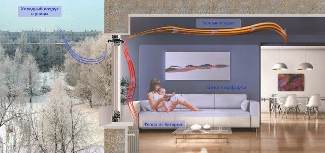 Приточный клапан обеспечивает эффективный воздухообмен в квартире