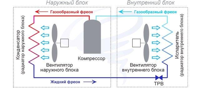 Функциональная схема работы климатического прибора