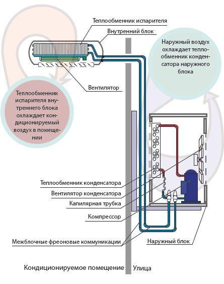 Наружный и внутренний блок кондиционера