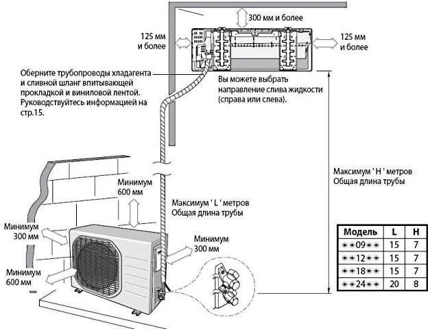 Расстояния при монтаже наружного блока кондиционера