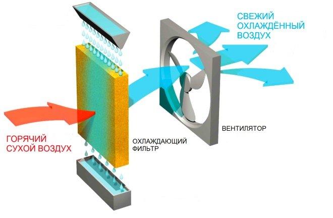 Принцип работы мобильного воздухоохладителя