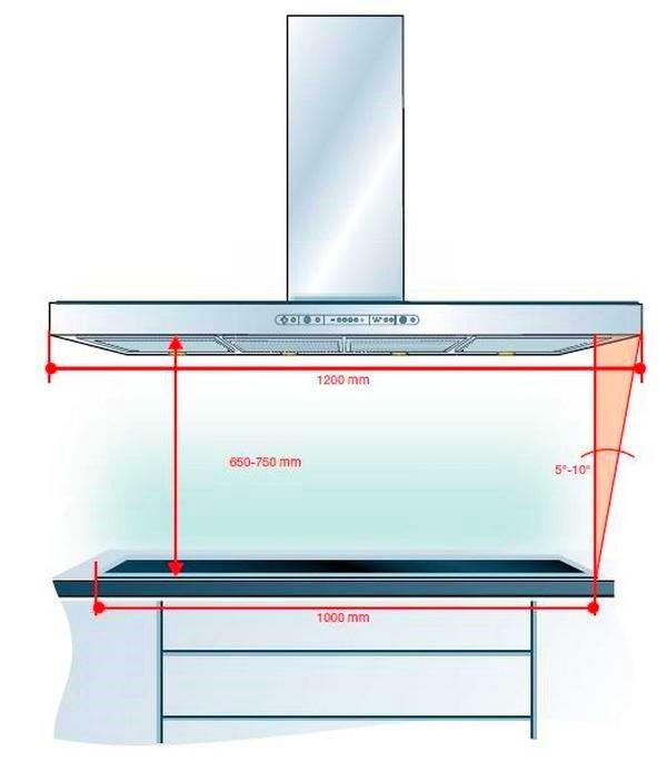 На какой высоте устанавливать вытяжку над газовой плитой