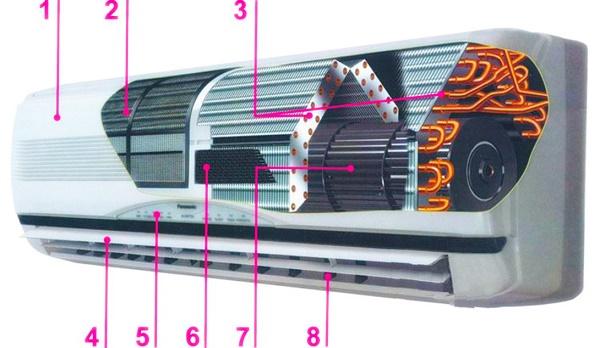 Внутренний блок сплит-системы