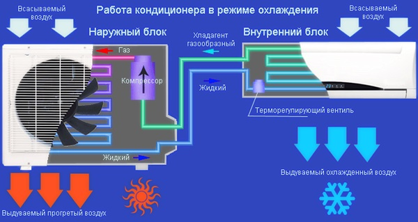Работа сплит-системы на охлаждение помещение