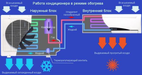 Работа сплит-системы на обогрев помещения