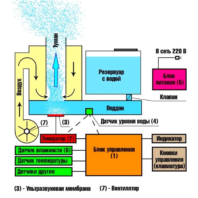 Схема работы ультразвукового увлажнителя воздуха