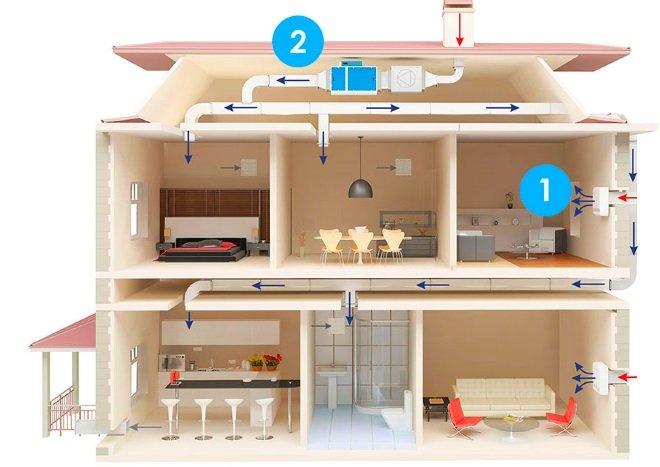 Принудительная вентиляция жилых комнат