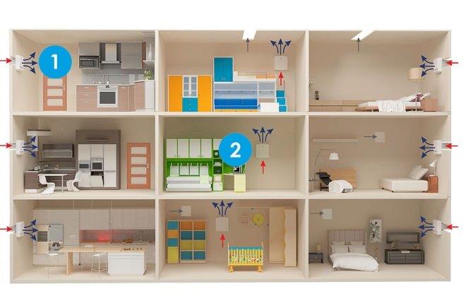 Системы принудительной вентиляции на кухне и в жилых комнатах