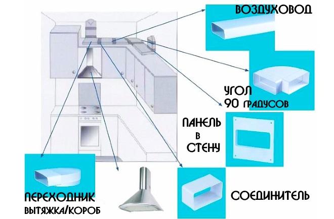 Элементы соединяющие вытяжку и воздуховод