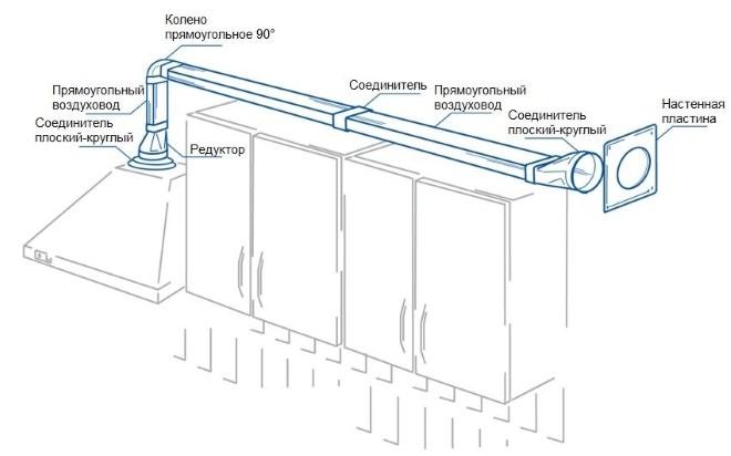 Прямоугольный воздуховод