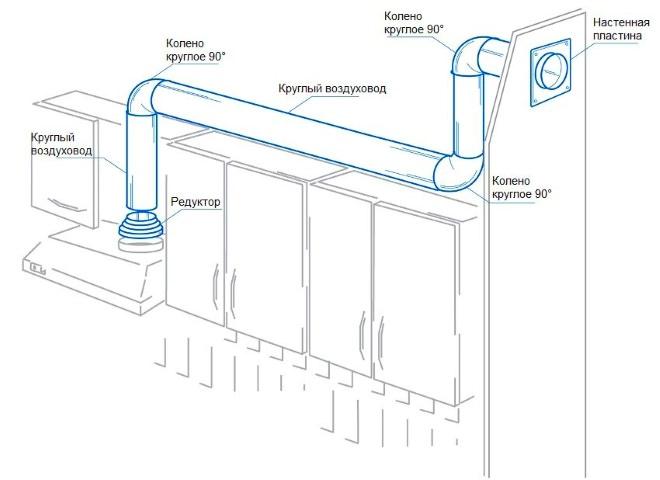Воздуховод на основе пластиковой круглой трубы