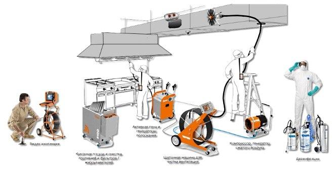 Профессиональная обработка вентиляции