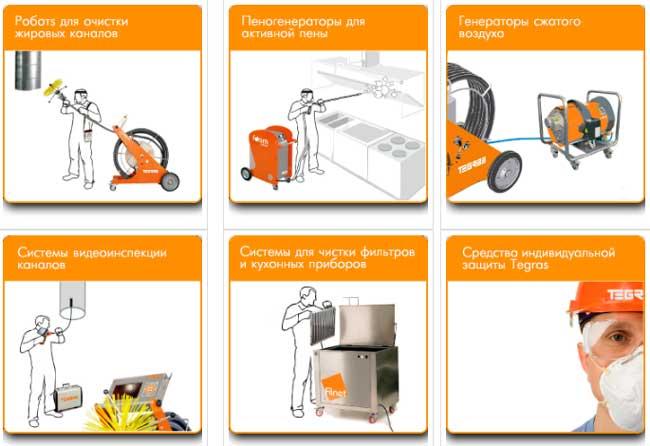 Специализированные оборудование для прочистки разных воздуховодов