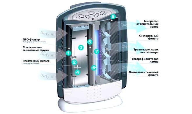 Биполярный ионизатор воздуха - самый современный и совершенный бытовой прибор