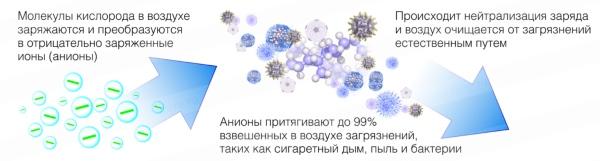 Принцип взаимодействия молекул кислорода с пылью