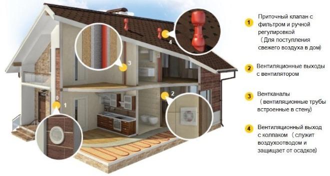 Пример вентиляции загородного дома