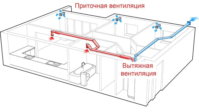 Совмещенная система вентиляции