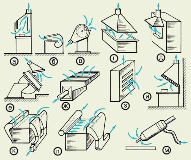 вытяжной шкаф; б — витринное укрытие; в — укрытие-кожух для заточного станка; г — вытяжной зонт; д — зонт-козырек над открытым проемом печи; е — вытяжная воронка при сварке крупногабаритных изделий; ж — нижний отсос; з — боковой отсос; и — наклонная вытяжная панель; к — двухбортовой отсос от гальванической ванны; л — однобортовой отсос с передувкой; м — кольцевой отсос для ручного сварочного пистолета