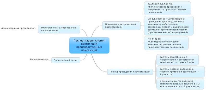 Описание паспортизации систем вентиляции производственных помещений