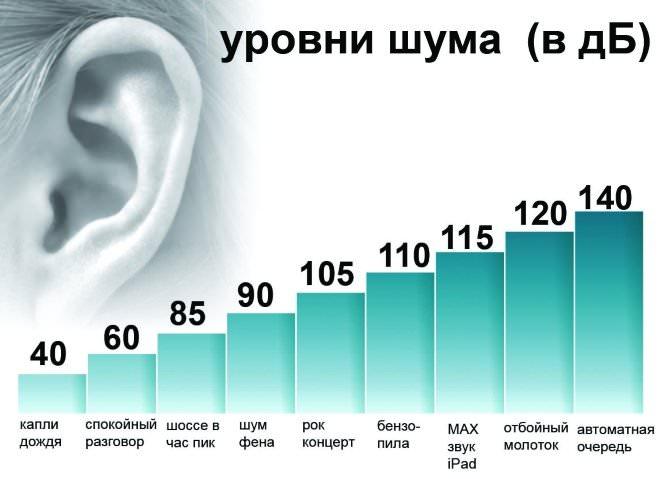 Частоты звуковых волн, которые слышит человек