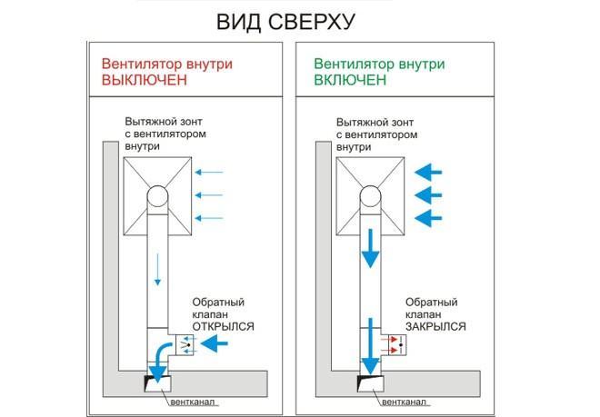 Обратный клапан обеспечивает эффективную работу кухонной вытяжки