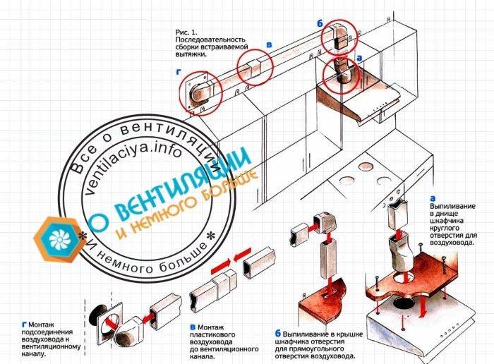 Последовательность монтажа кухонной вытяжки