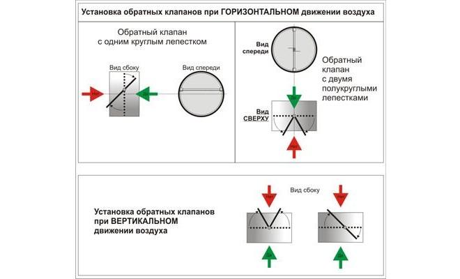 Принцип работы обратного клапана